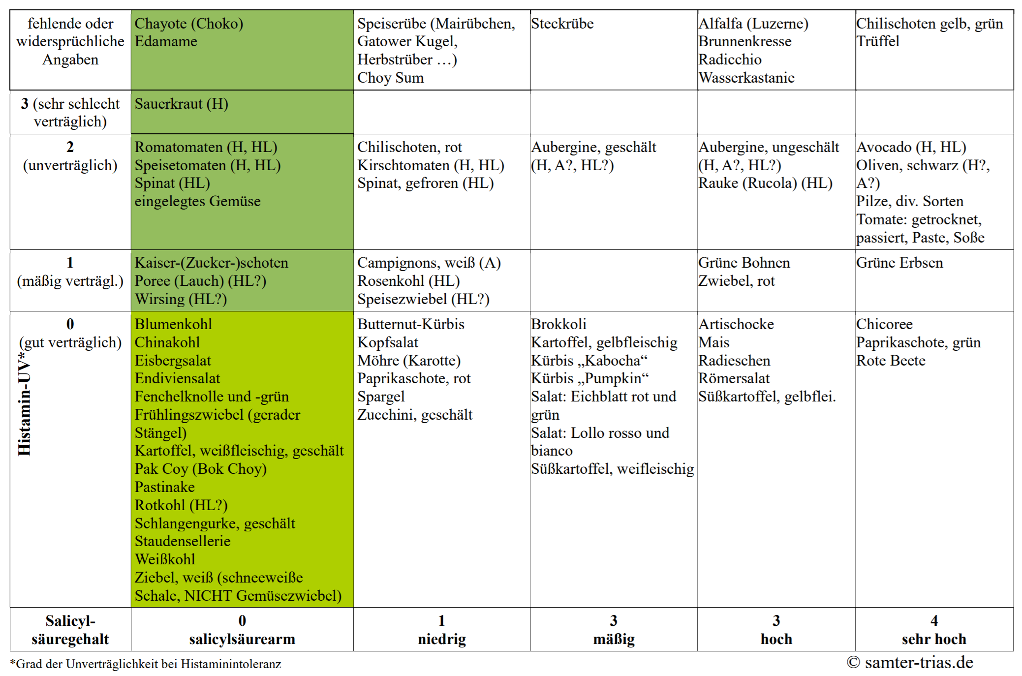 Tabelle mit Haistamin- und Salicylatgehalt verschiedener Gemüsesorten