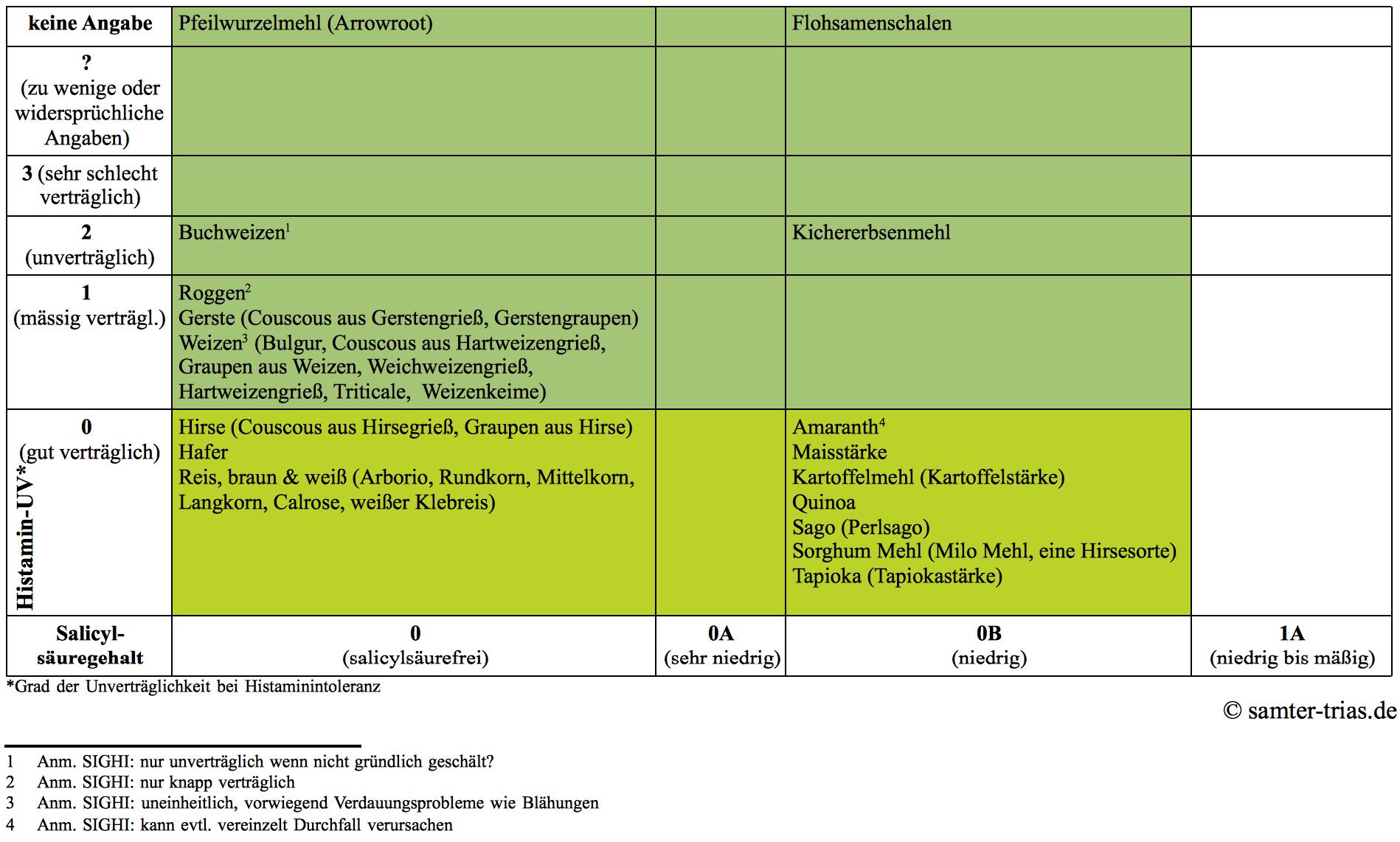 Tabellenübersicht: Salicylsäure- und Histamingehalt Getreide und Pseudogetreide, Seite 1