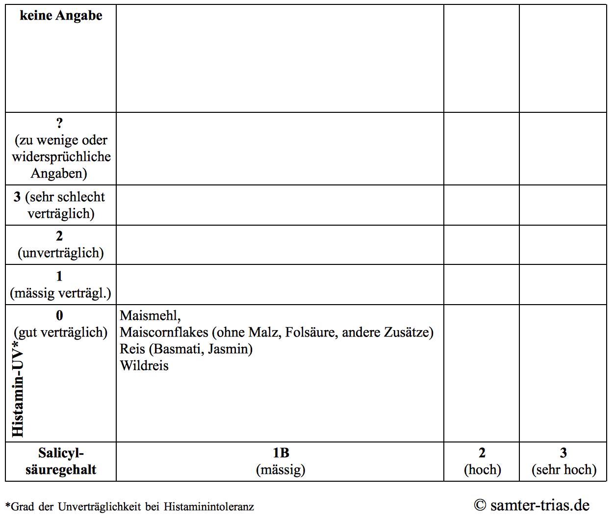 Tabellenübersicht: Salicylsäure- und Histamingehalt Getreide und Pseudogetreide, Seite 2