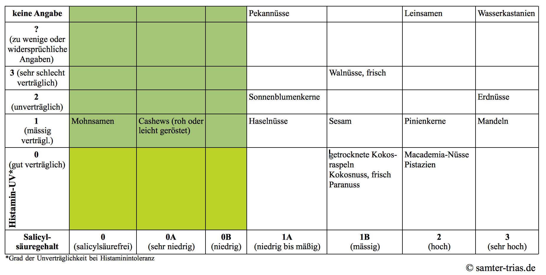 Tabelle mit den Salicylsäure- und Histamingehalten von Nüssen und Samen