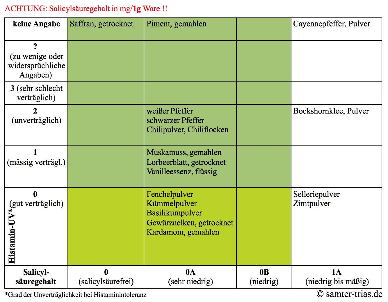 Tabelle zum Salicylsäure- und Histamingehalt von Gewürzen