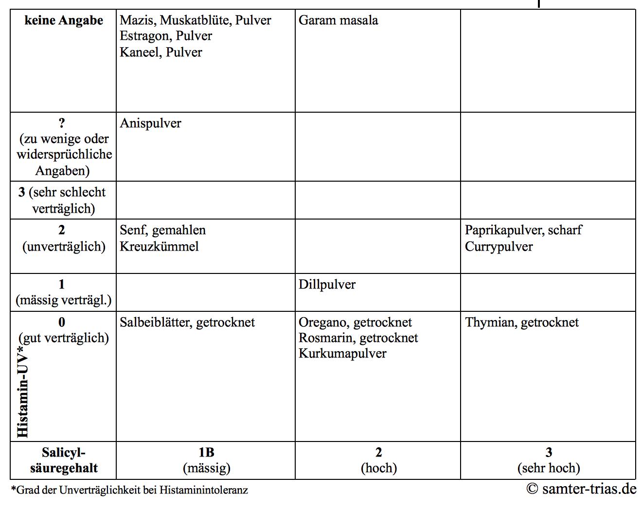 Tabelle zum Salicylsäure- und Histamingehalt von Gewürzen 2