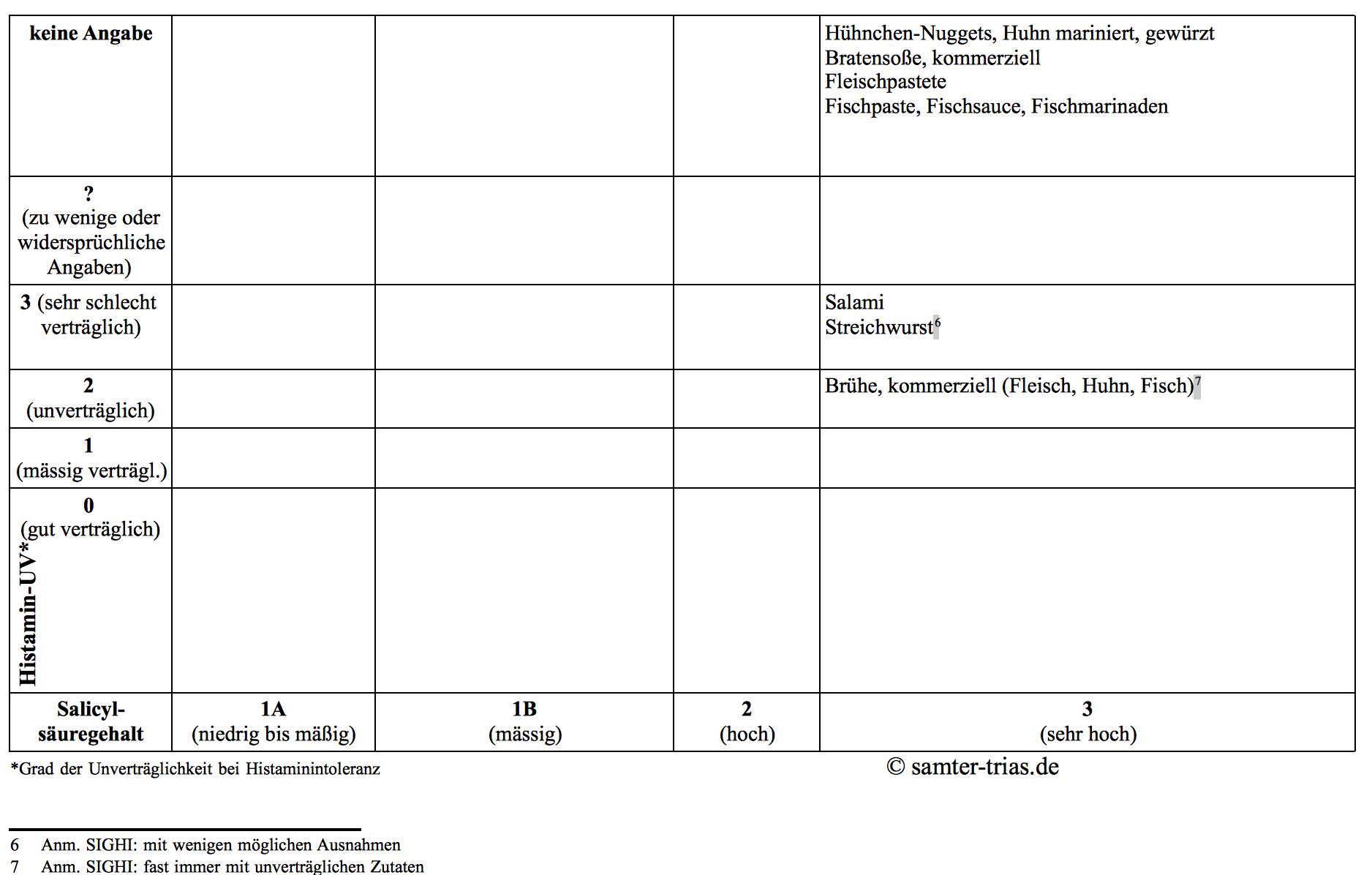 Tabelle Salicylsäure- und Histamingehalt von Fisch, Fleisch und Ei, 2
