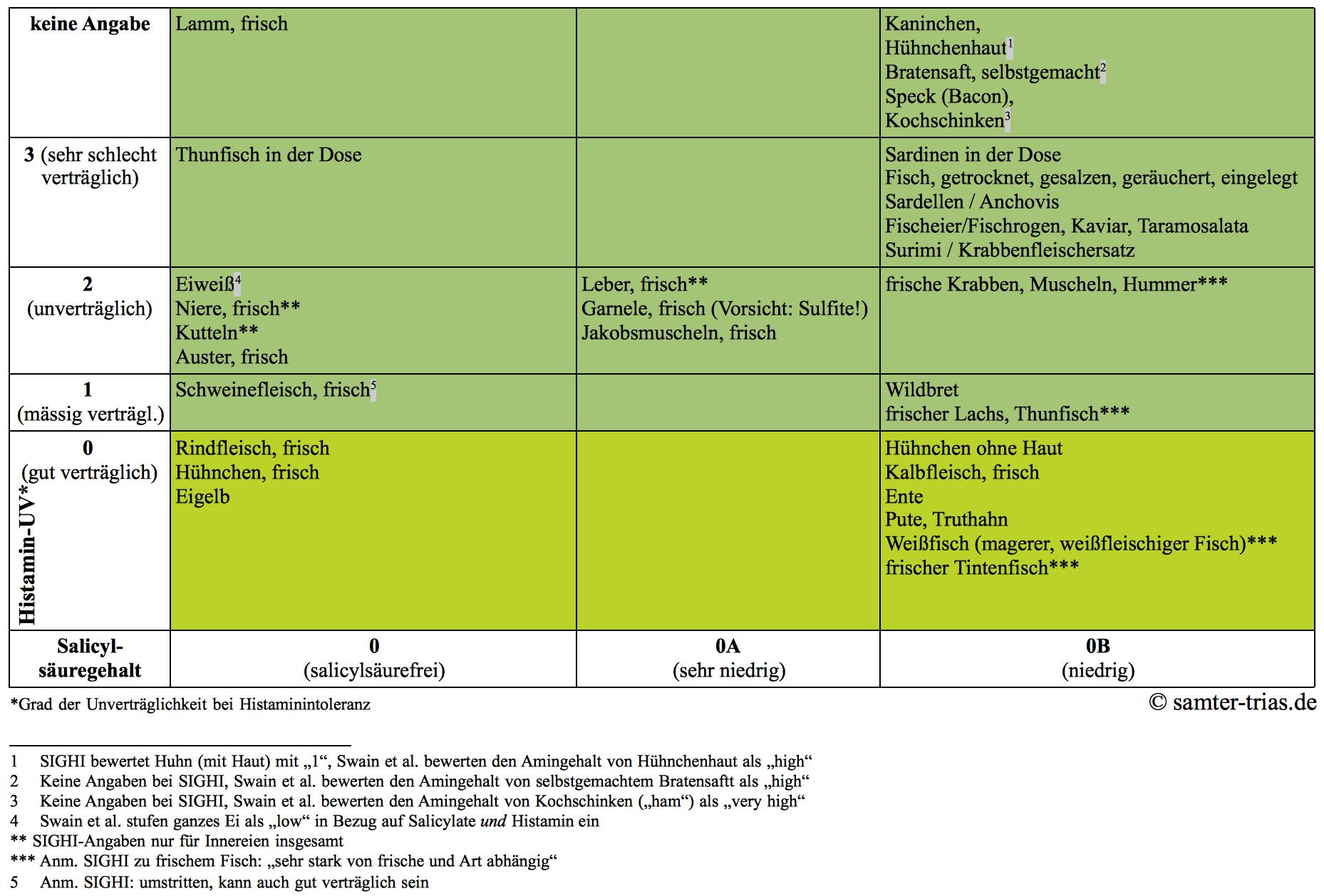 Tabelle Salicylsäure- und Histamingehalt von Fleisch, Fisch und Ei