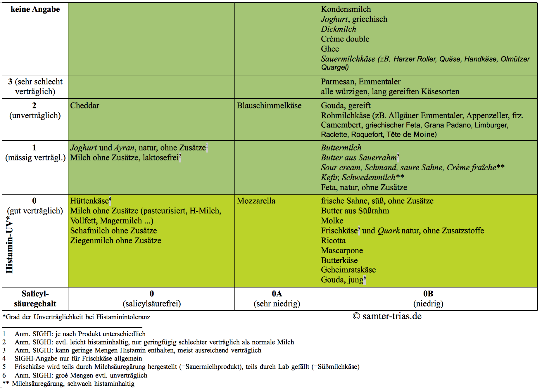Tabelle mit dem Salicylsäure- und Histamingehalt von Milch und Milchprodukten