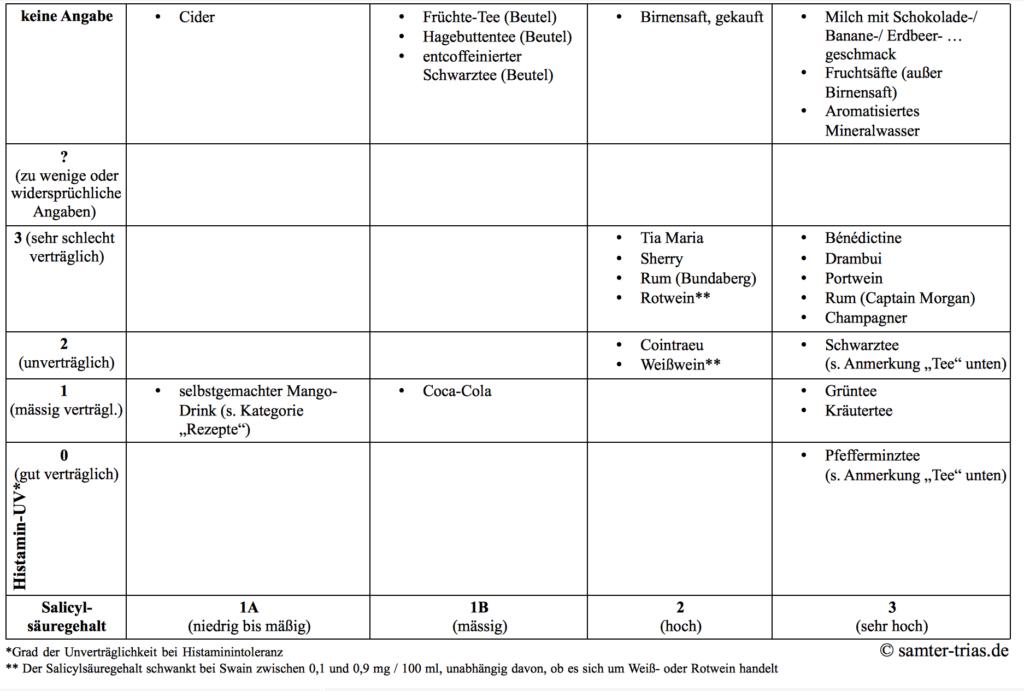 tabelle-salicylsaeure-histamin-gehalt-getraenke-2