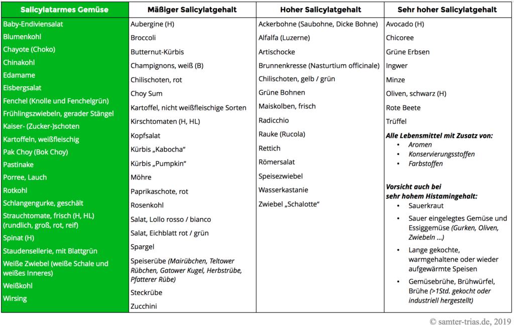 Tabelle mit dem Salicylat- und Histamingehalt von Gemüse
