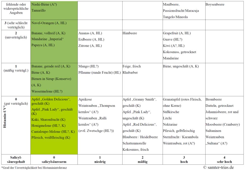 abelle mit Histamin- und Salicylatgehalt verschiedener Obstsorten