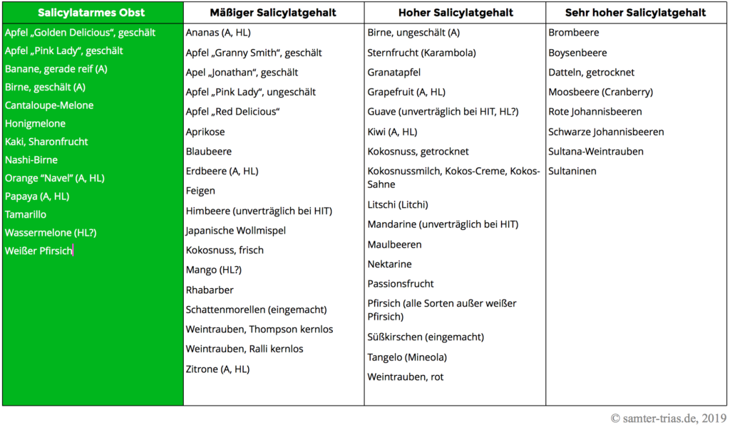 Tabelle mit dem Salicylat- und Histamingehalt von Obst